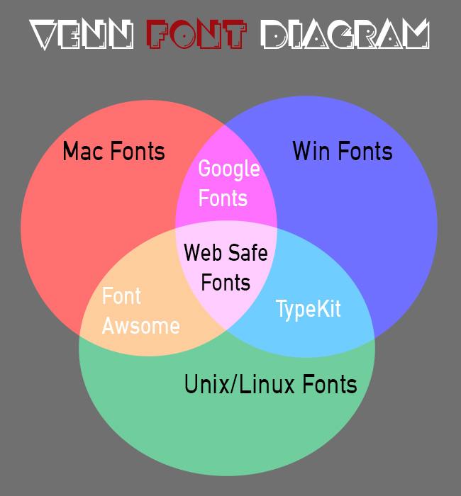 WebFontChart